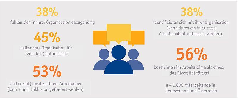 1.000 Mitarbeitende in Deutschland und Österreich wurden befragt, wie sie ihre Unternehmen bei den Themen Diversität und Inklusion bewerten. (c) Akademische Gesellschaft für Unternehmensführung und Kommunikation