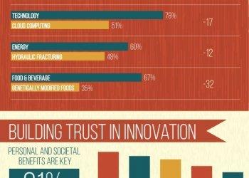 Infografik: Edelman Trust Barometer 2015