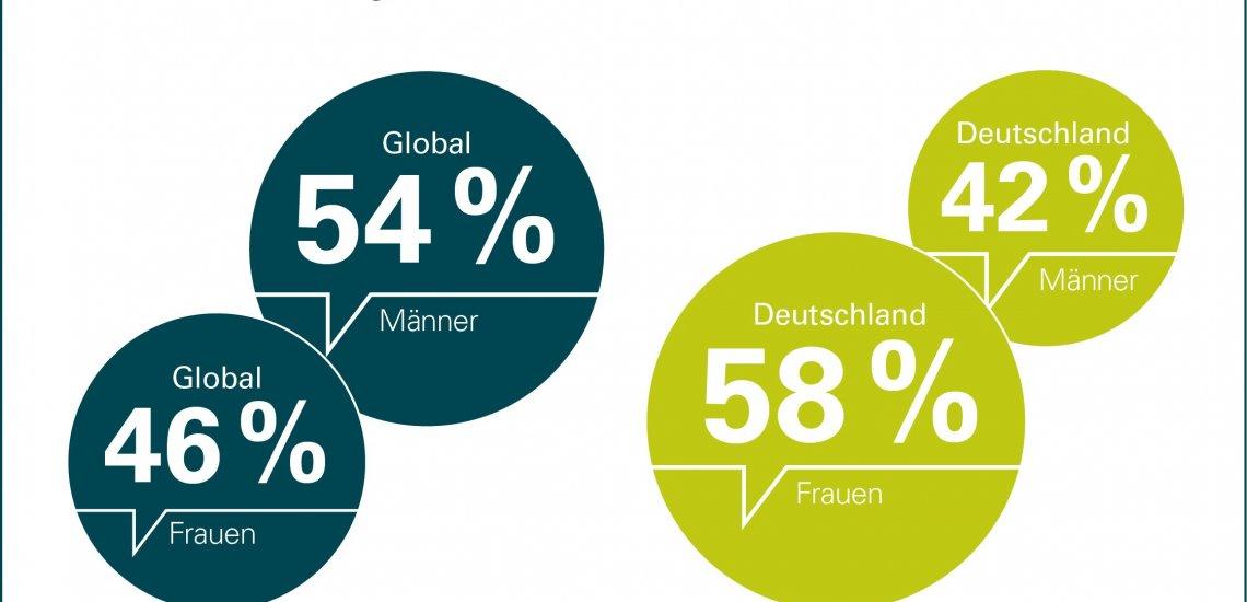 Über die Hälfte der Befragten in Deutschland halten Frauen für die besseren Führungskräfte (c) Ketchum Pleon