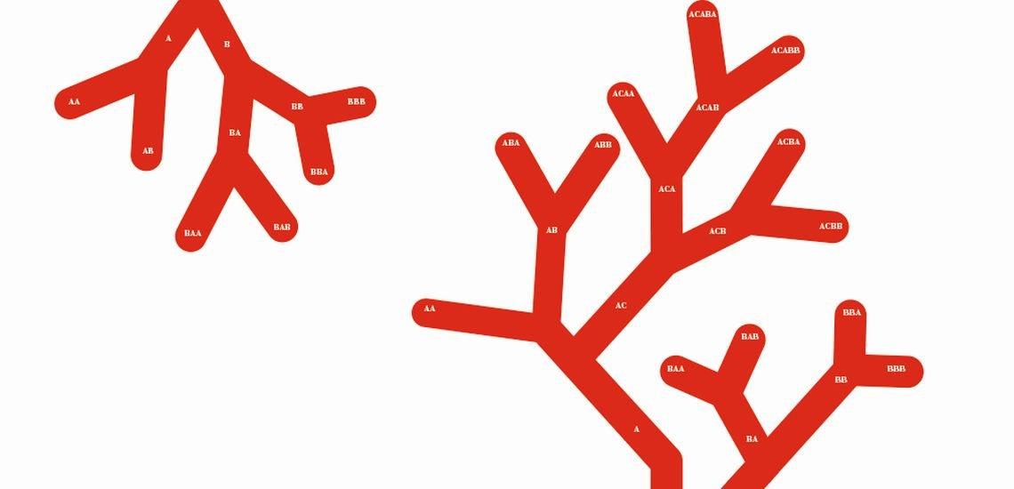 Baumdiagramm mit jeweils zwei Ästen: ein Ast für jede Alternative (c) privat